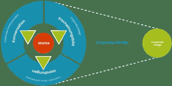 Infografik zu Corporate Identity und Corporate Design